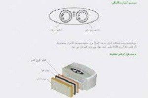 فیلترهای دستگاه تصفیه هوا ساملن۲۲۰